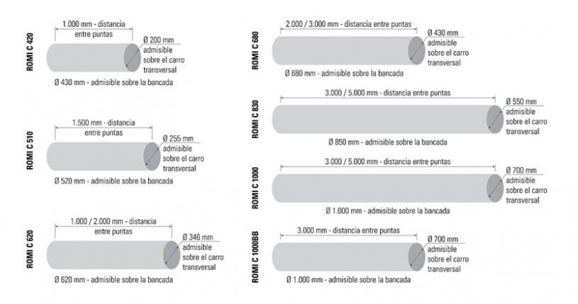 CAPACIDADES LINEA CENTUR