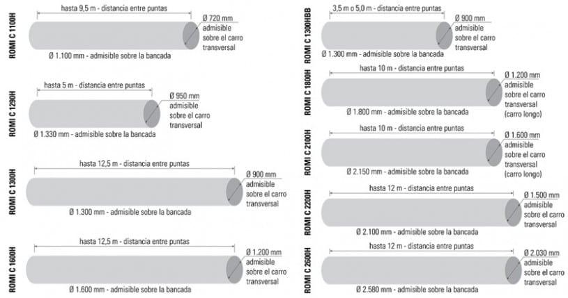 CAPACIDADES LINEA CENTUR PESADA