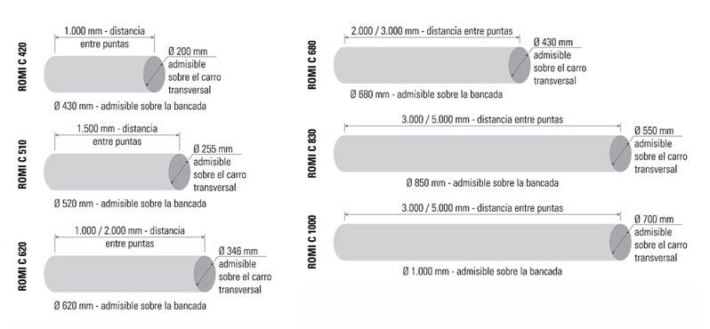 CAPACIDADES LINEA CENTUR_0719