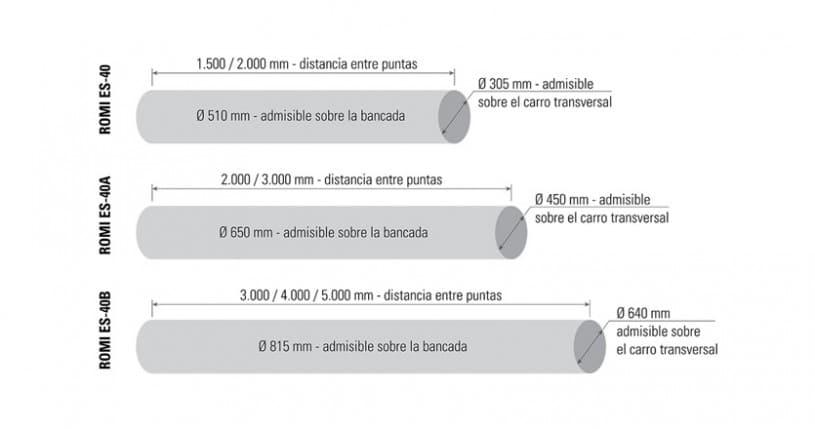 CAPACIDADES LINEA ES 40