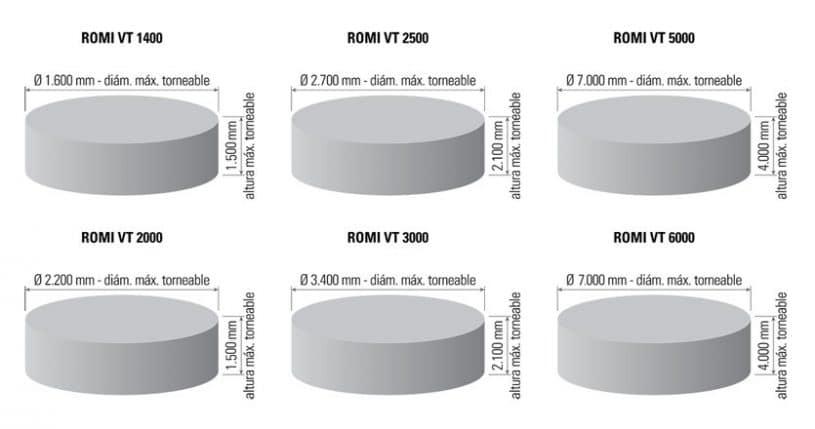 Capacidades-Línea-Romi-VT