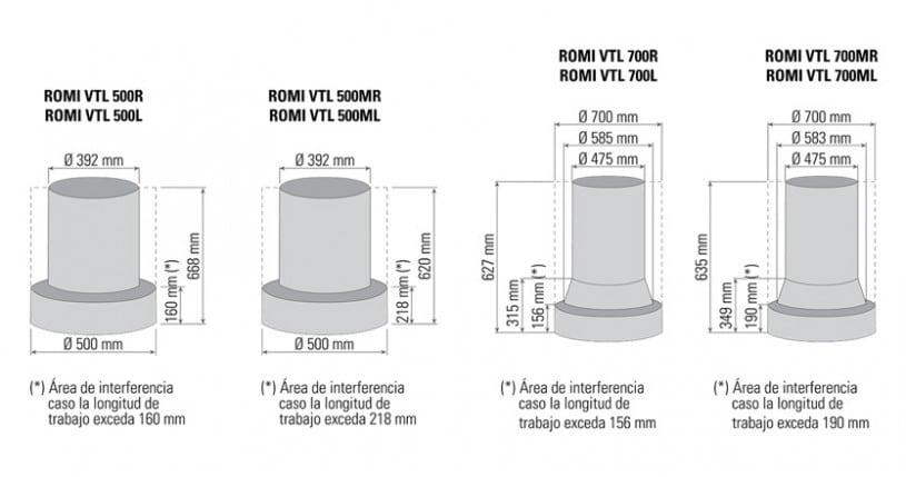 Capacidades Línea Romi VTL