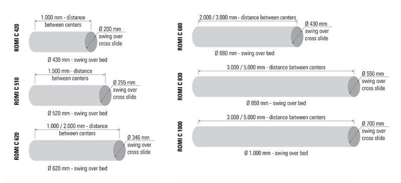 Capacity Romi C Series_0719