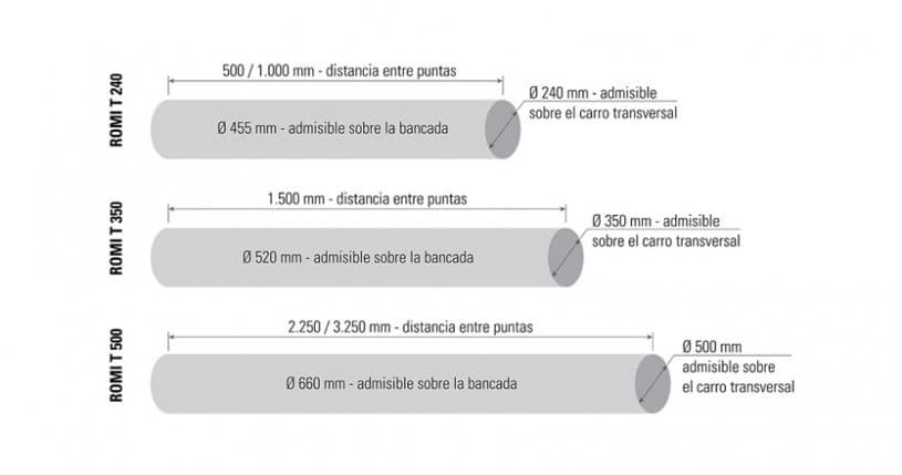 LINEA T CAPACIDADES_es