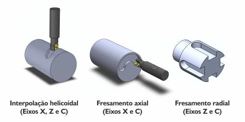 Interpolação helicoidal, Fresamento axial e radial