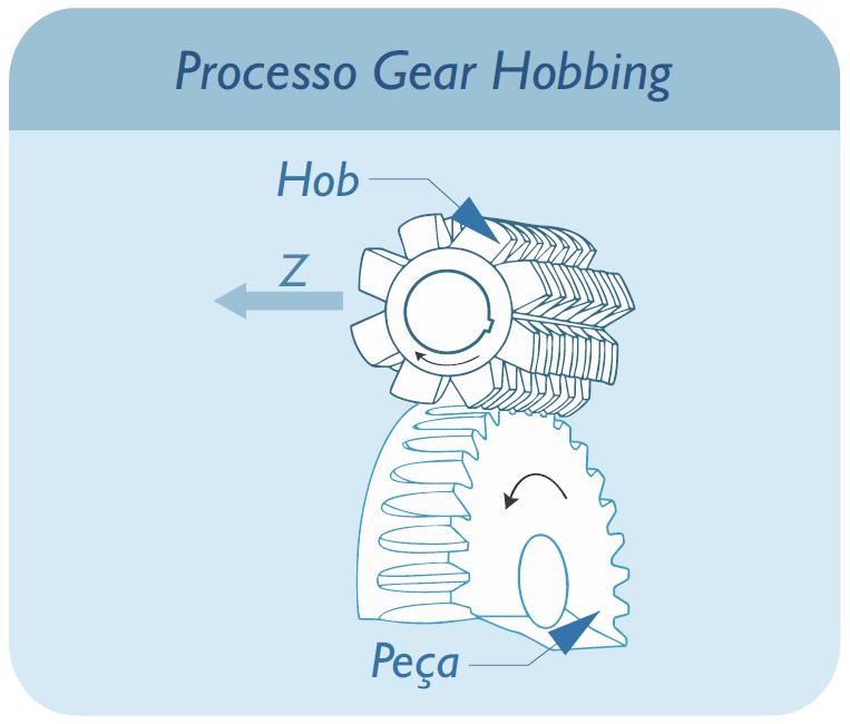 Processo Gear Hobbing